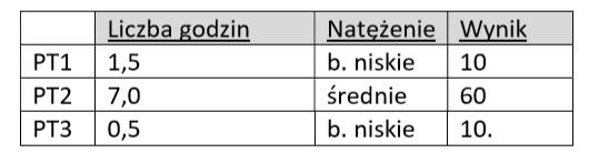 istqb poziom podstawowy przykladowe zadanie zestaw b zad 22