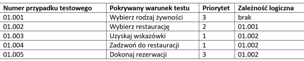 ISTQB poziom podstawowy przykladowe zadanie ZESTAW C ZAD31